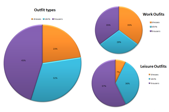 outfit types